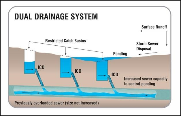 Pcswmm Dual Drainage System Design